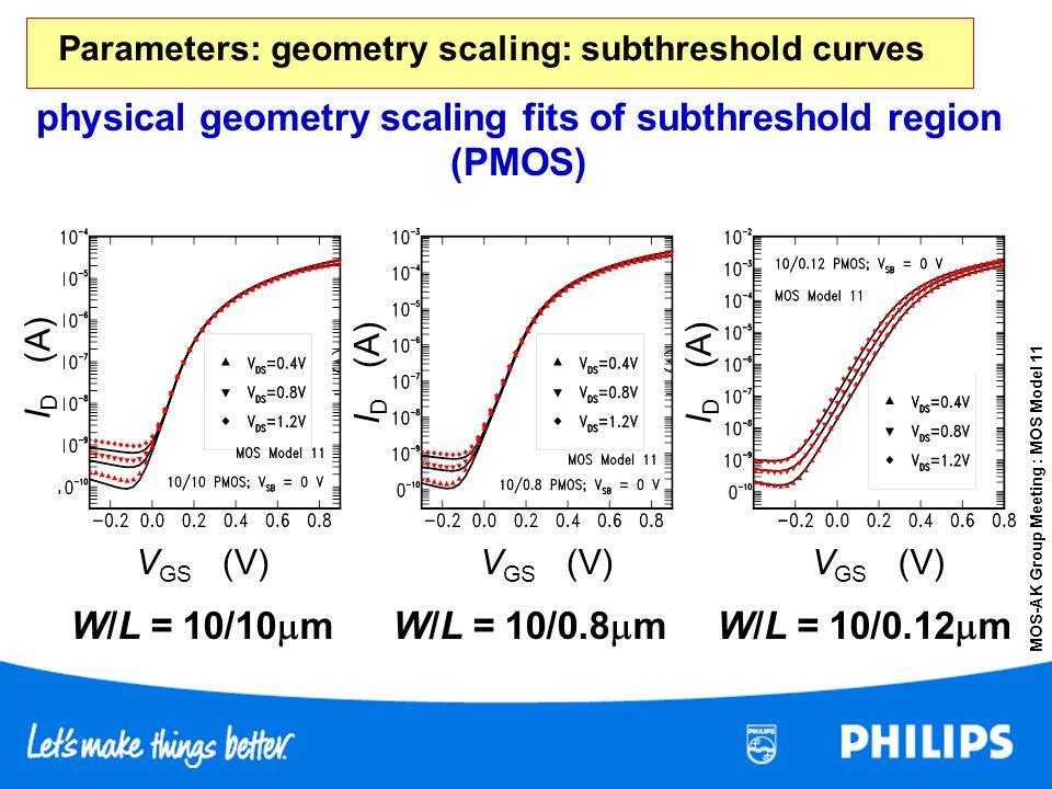 Parameters: geometry scaling: subthreshold curves
