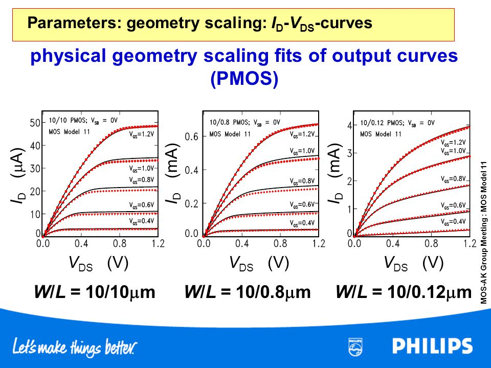 Parameters: geometry scaling: ID-VDS-curves