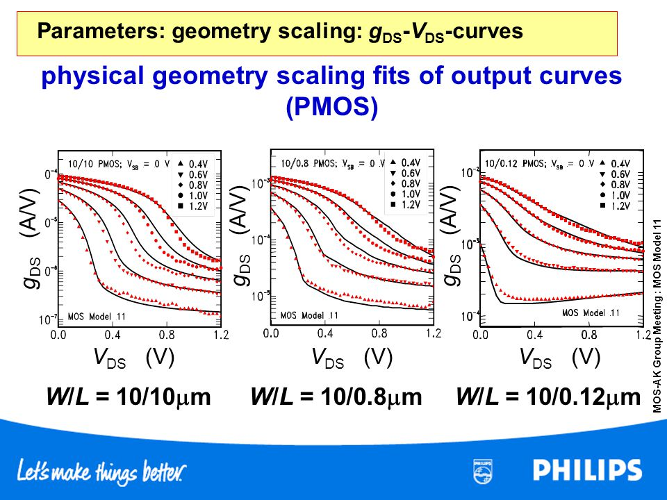 Parameters: geometry scaling: gDS-VDS-curves