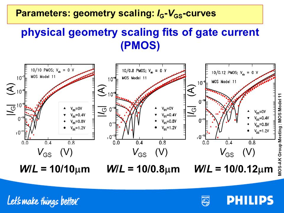 Parameters: geometry scaling: IG-VGS-curves