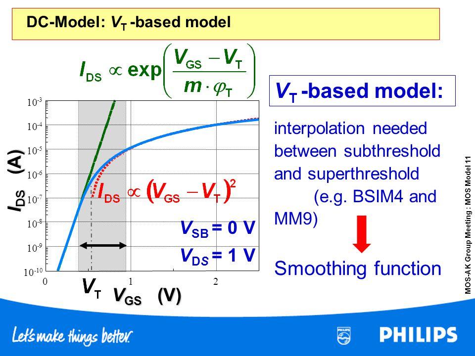 DC-Model: VT -based model