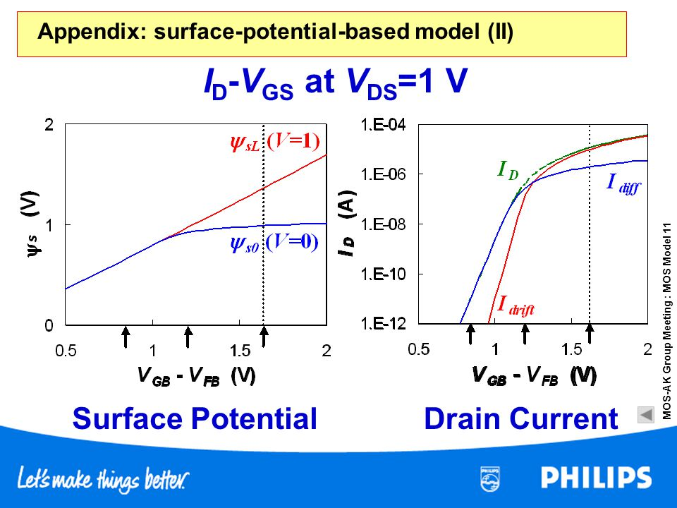 ID-VGS at VDS=1 V Surface Potential Drain Current