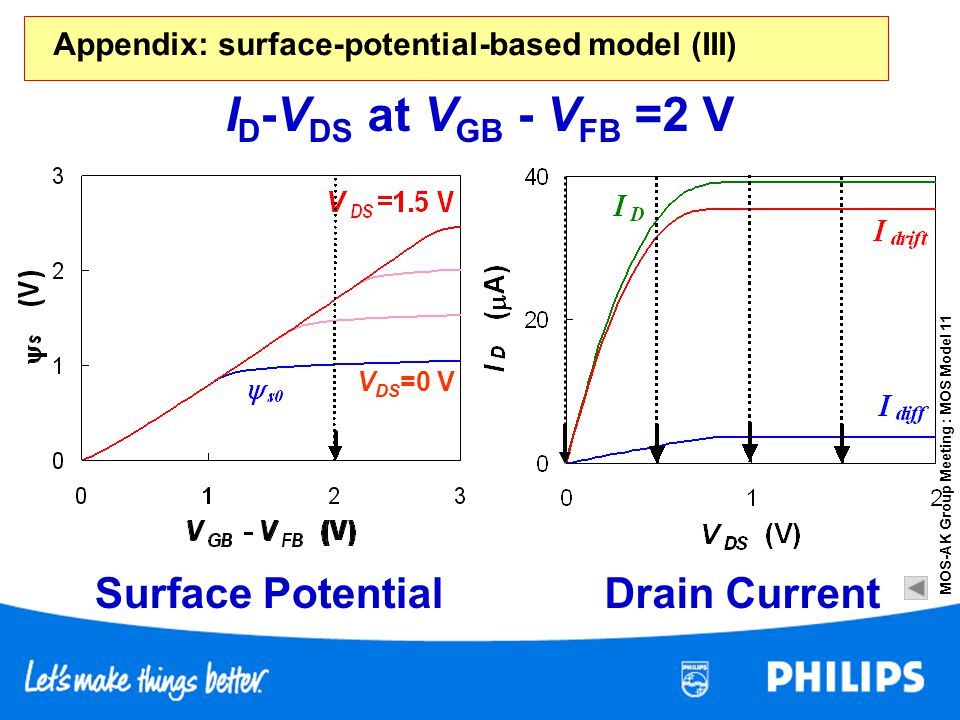 ID-VDS at VGB - VFB =2 V Surface Potential Drain Current