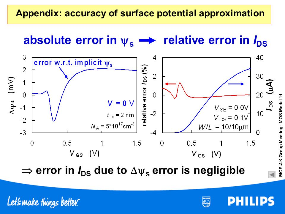 Appendix: accuracy of surface potential approximation
