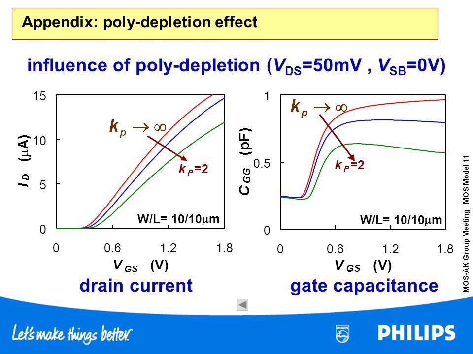 Appendix: poly-depletion effect
