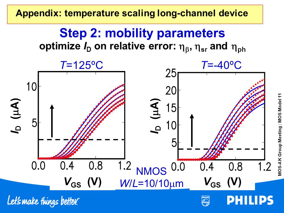 Appendix: temperature scaling long-channel device