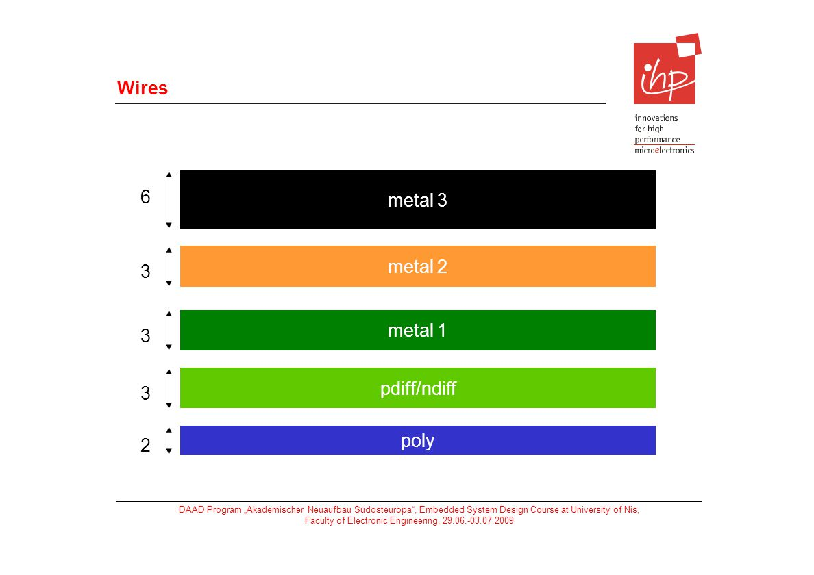 Wires metal 3 6 metal 2 3 metal 1 pdiff/ndiff poly 2