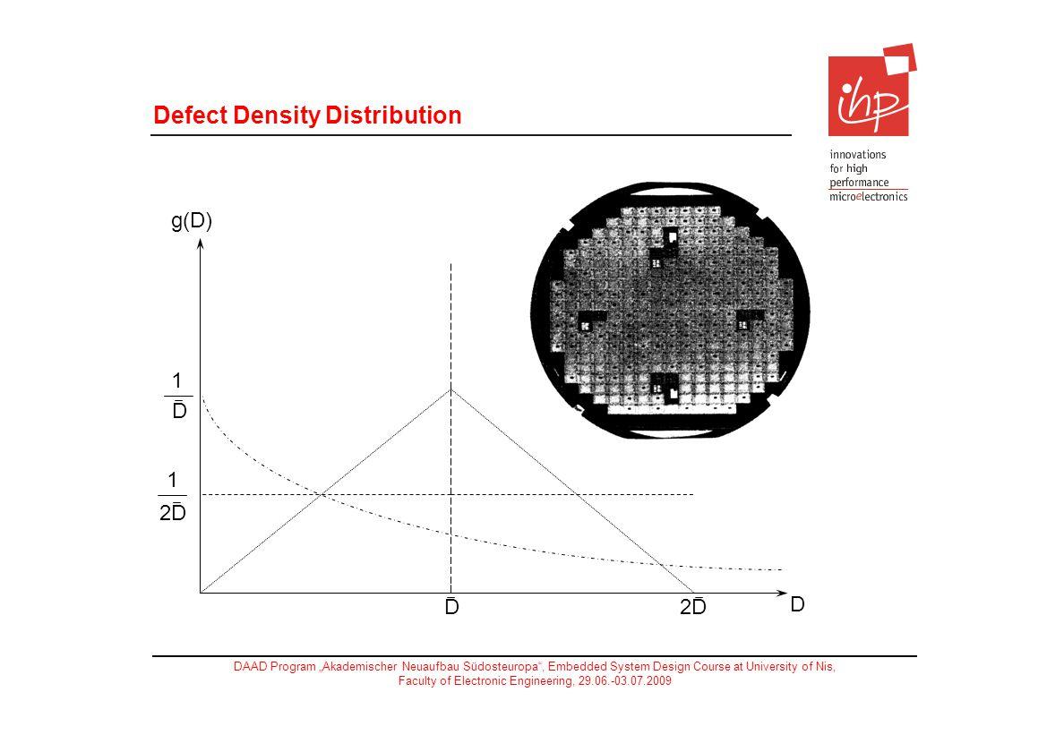 Defect Density Distribution