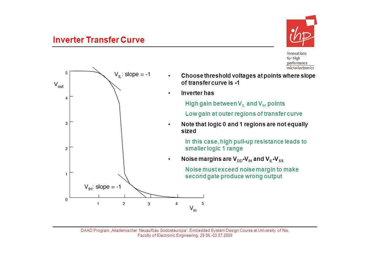 Inverter Transfer Curve