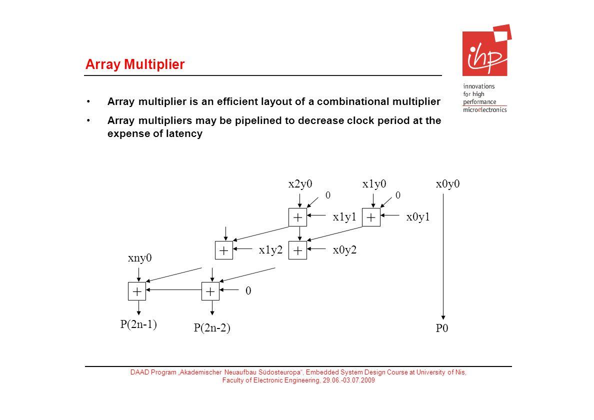 + Array Multiplier xny0 P(2n-1) P(2n-2) x0y0 x1y0 x2y0 x0y1 x1y1 x0y2