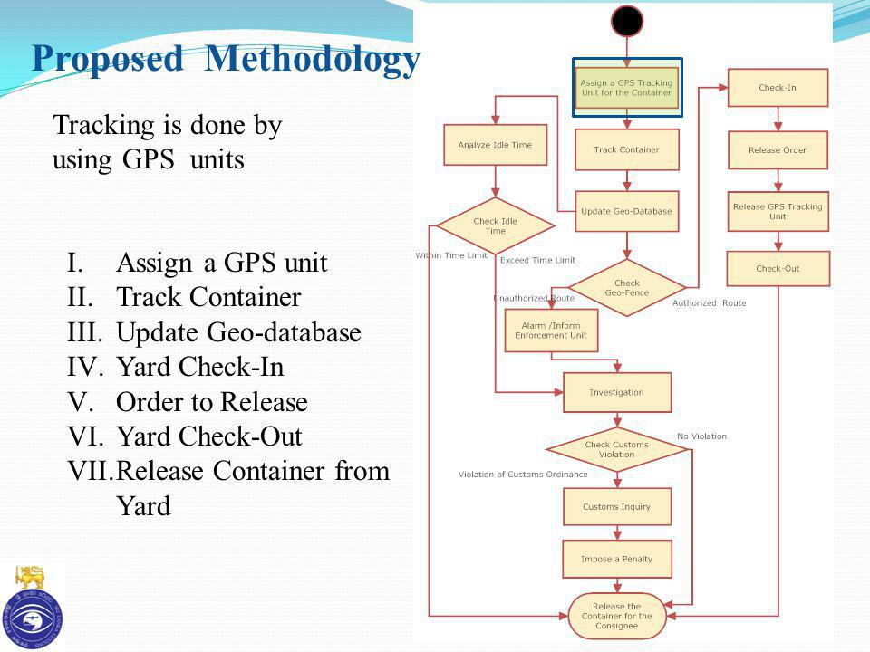 Proposed Methodology Tracking is done by using GPS units