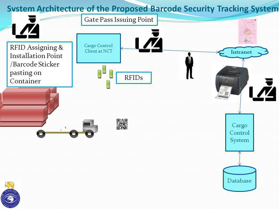 System Architecture of the Proposed Barcode Security Tracking System