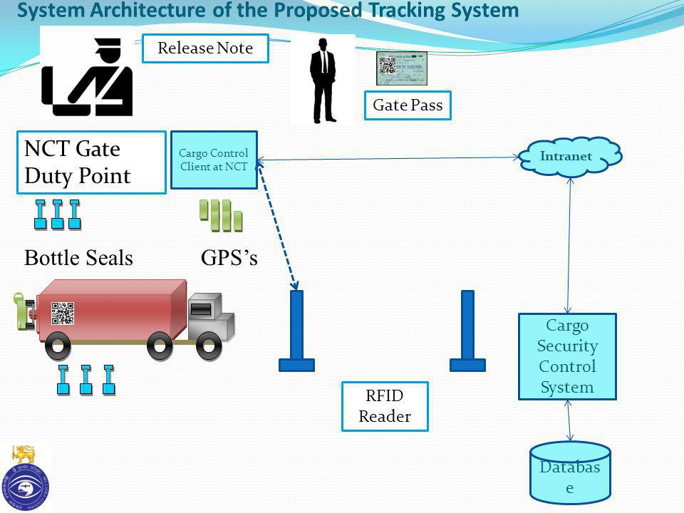 System Architecture of the Proposed Tracking System