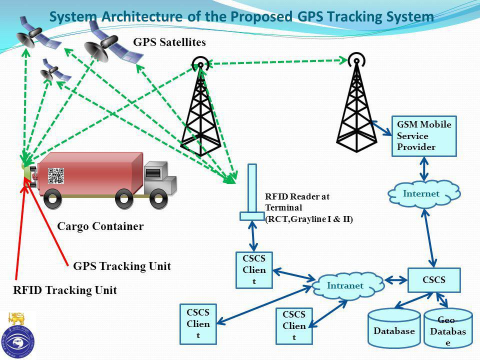 System Architecture of the Proposed GPS Tracking System