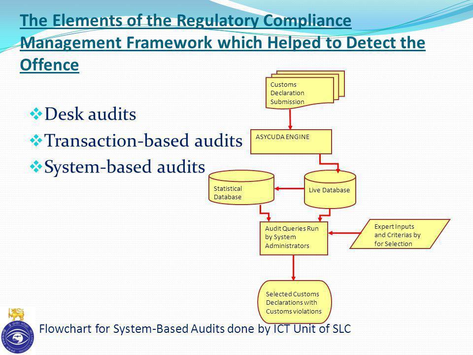 Transaction-based audits System-based audits