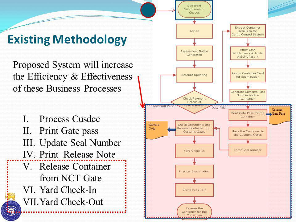 Existing Methodology Proposed System will increase the Efficiency & Effectiveness of these Business Processes.