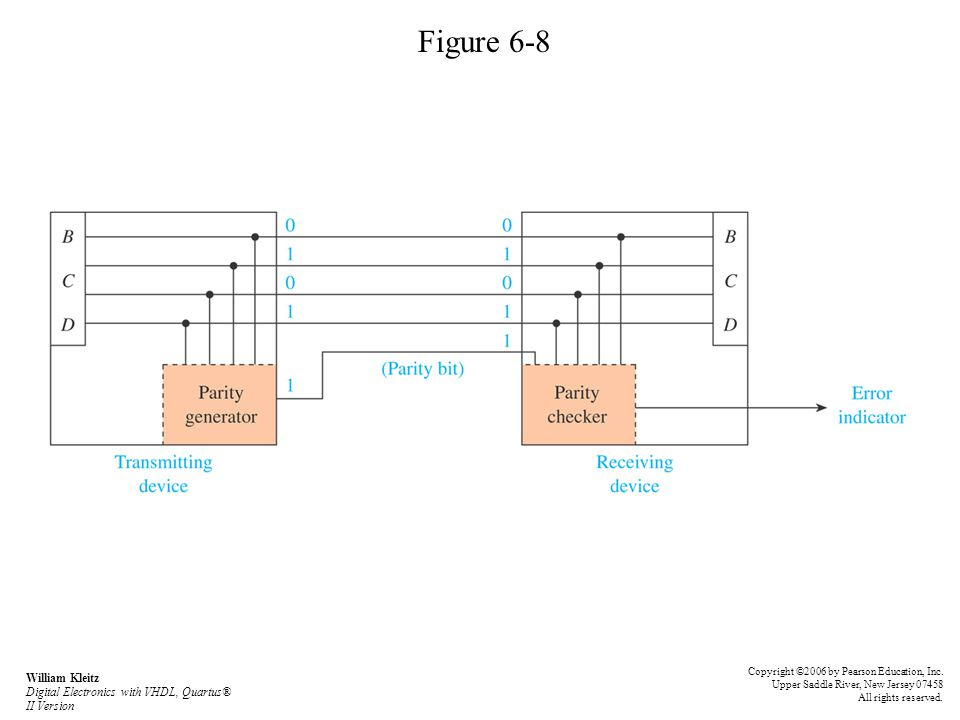 Figure 6-8 Copyright ©2006 by Pearson Education, Inc. Upper Saddle River, New Jersey 07458 All rights reserved.
