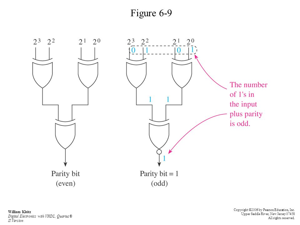Figure 6-9 Copyright ©2006 by Pearson Education, Inc. Upper Saddle River, New Jersey 07458 All rights reserved.