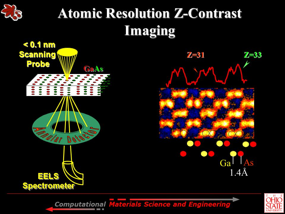 Atomic Resolution Z-Contrast Imaging
