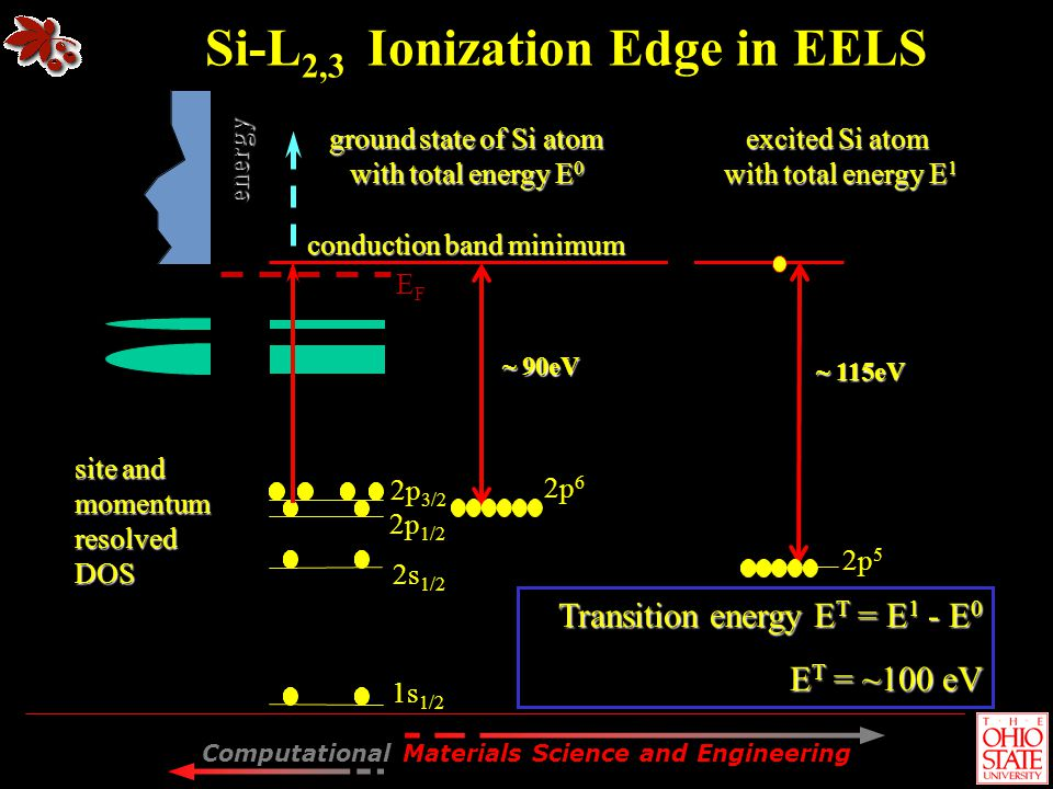Si-L2,3 Ionization Edge in EELS