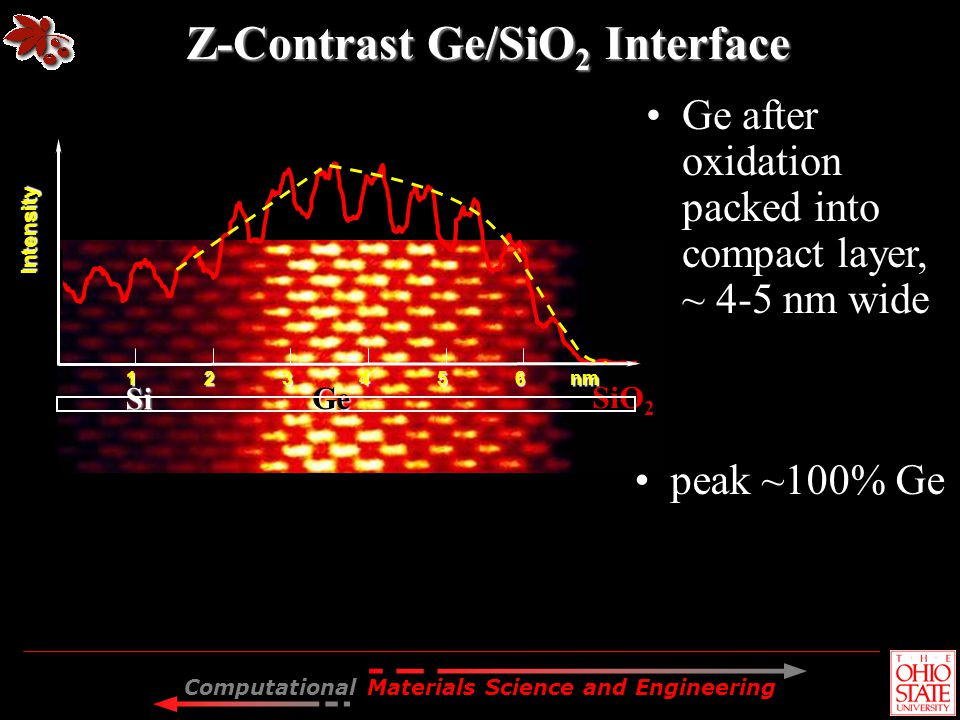 Z-Contrast Ge/SiO2 Interface