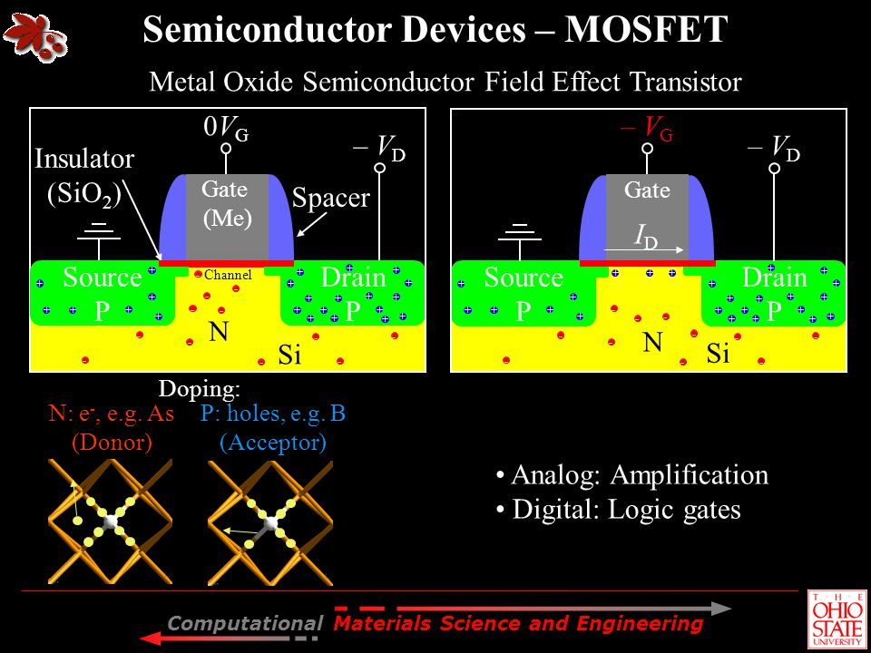 Semiconductor Devices – MOSFET