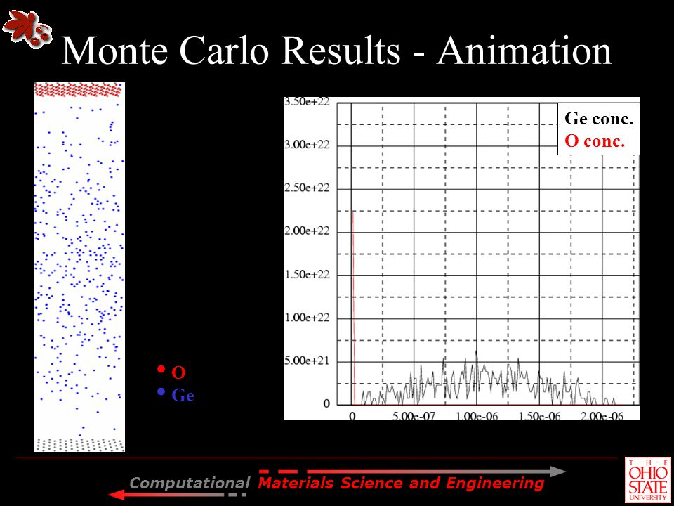 Monte Carlo Results - Animation
