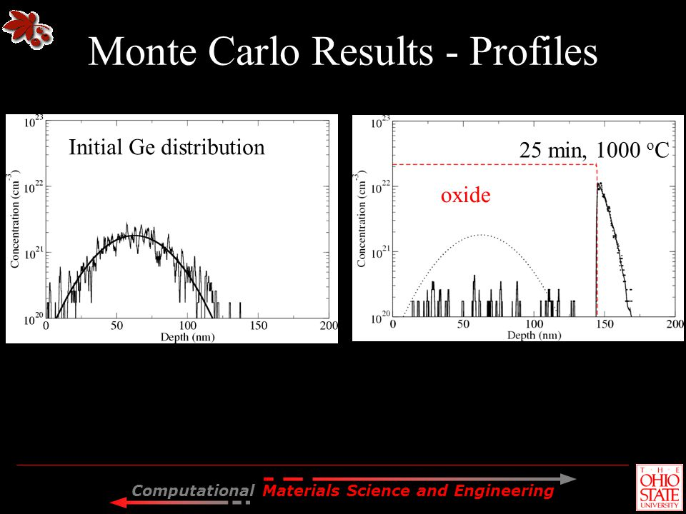 Monte Carlo Results - Profiles