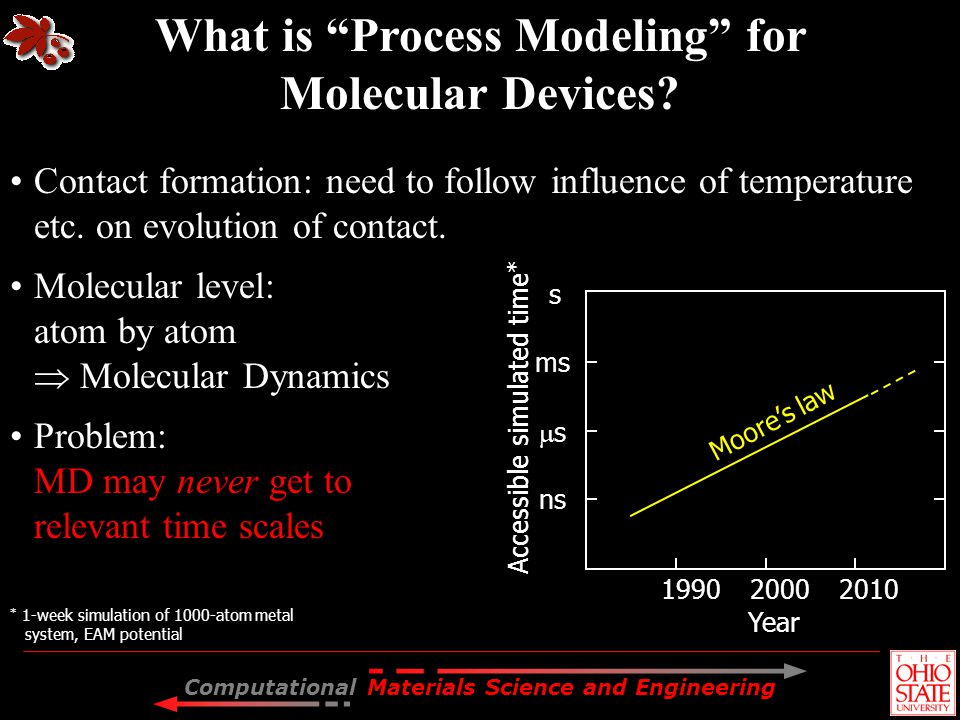 What is Process Modeling for Molecular Devices