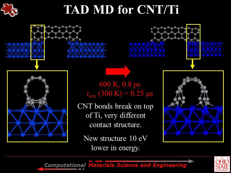 TAD MD for CNT/Ti 600 K, 0.8 ps tsim (300 K) = 0.25 s