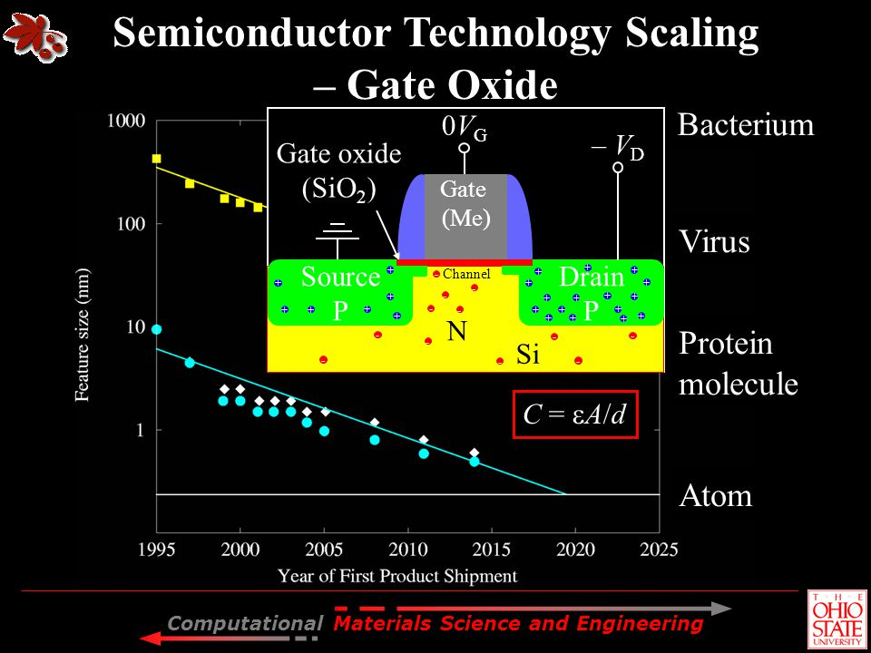 Semiconductor Technology Scaling