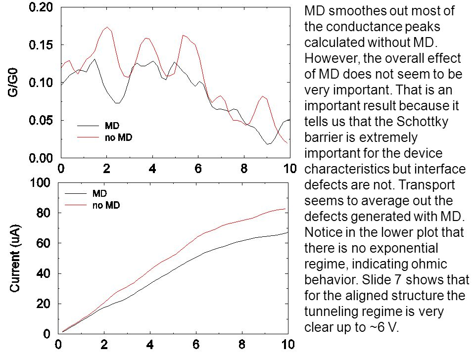 MD smoothes out most of the conductance peaks calculated without MD