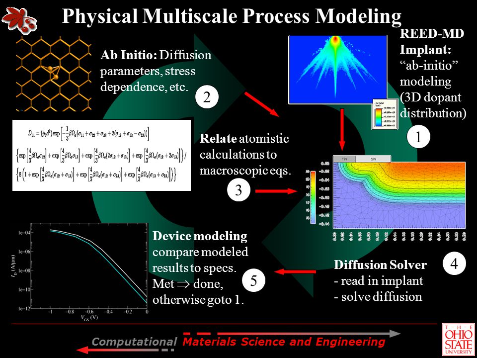 Physical Multiscale Process Modeling