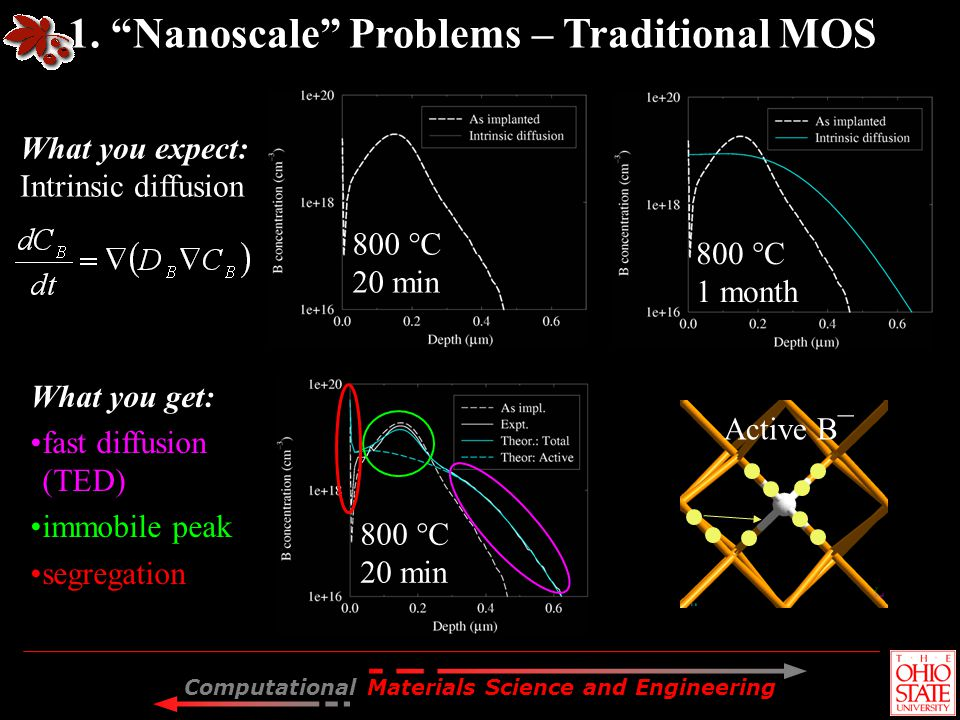 1. Nanoscale Problems – Traditional MOS