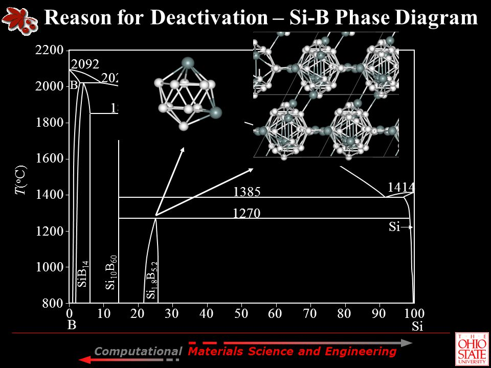Reason for Deactivation – Si-B Phase Diagram