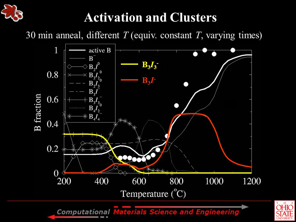 Activation and Clusters