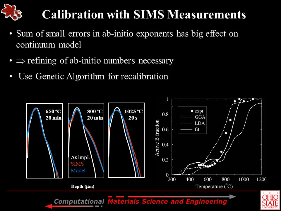 Calibration with SIMS Measurements