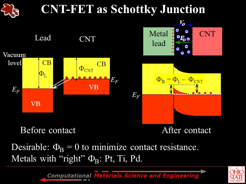 CNT-FET as Schottky Junction