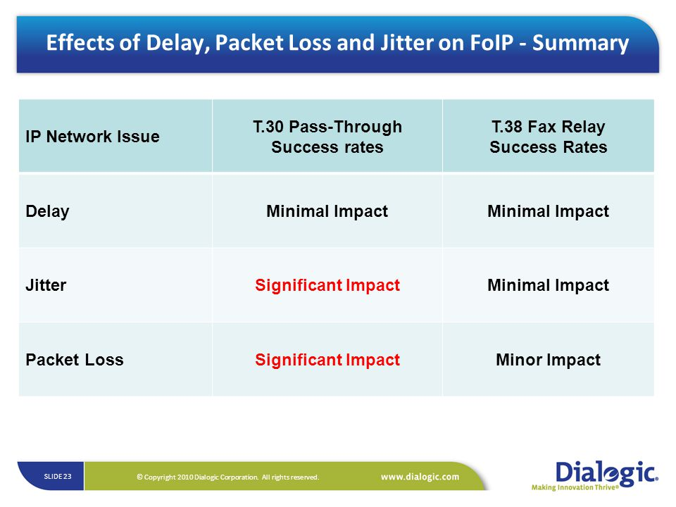 Effects of Delay, Packet Loss and Jitter on FoIP - Summary