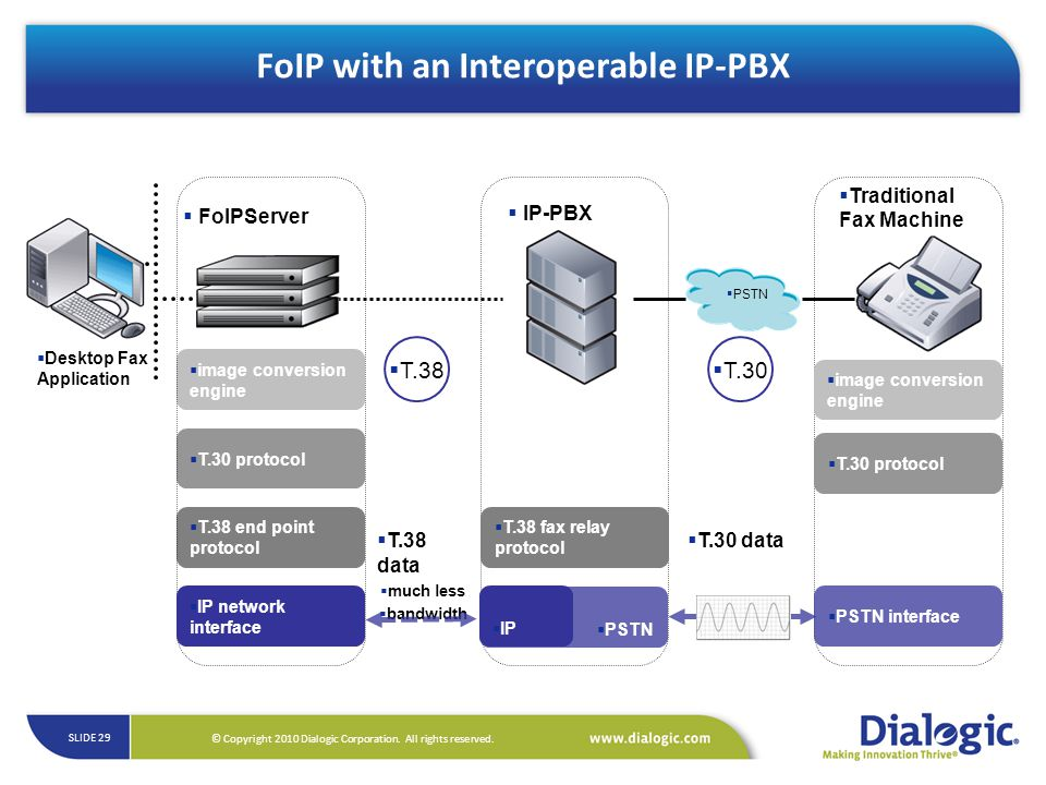 FoIP with an Interoperable IP-PBX