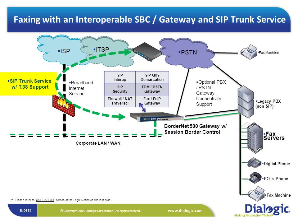 Faxing with an Interoperable SBC / Gateway and SIP Trunk Service