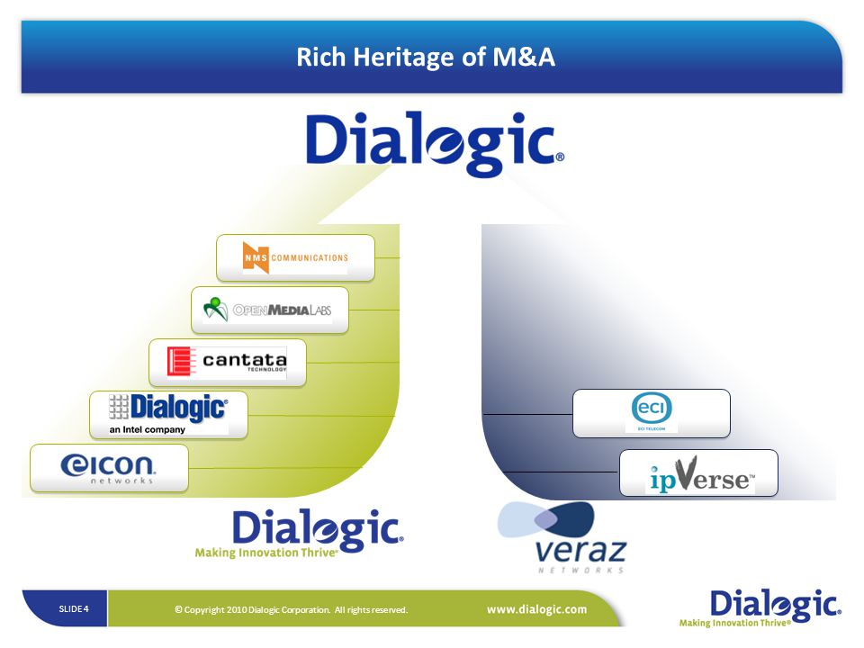 Rich Heritage of M&A 2006: Eicon Networks purchased Dialogic assets from Intel and renamed the company Dialogic.