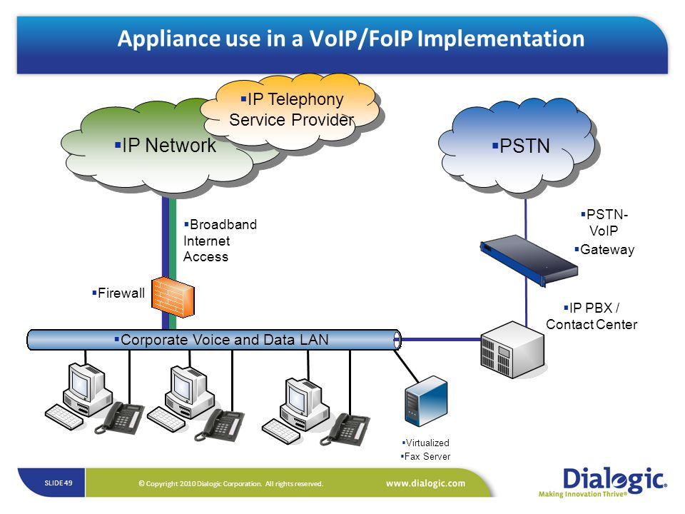 Appliance use in a VoIP/FoIP Implementation