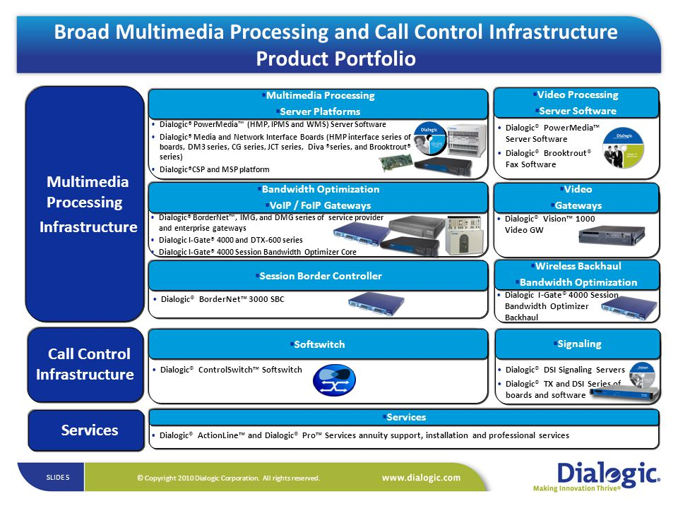 Broad Multimedia Processing and Call Control Infrastructure Product Portfolio