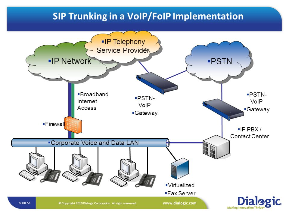 SIP Trunking in a VoIP/FoIP Implementation