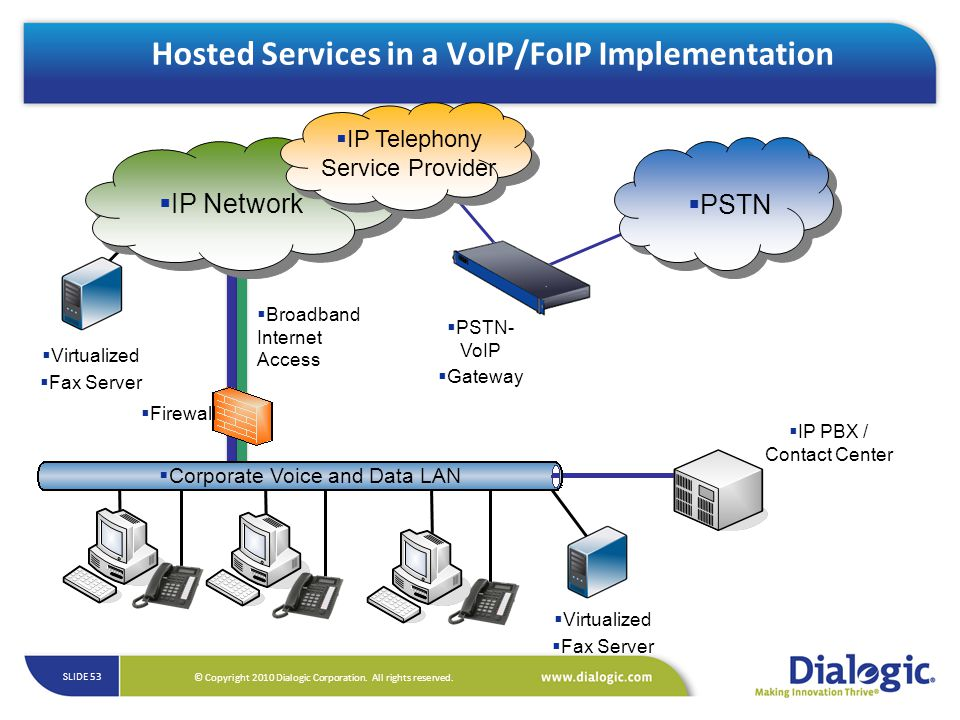 Hosted Services in a VoIP/FoIP Implementation