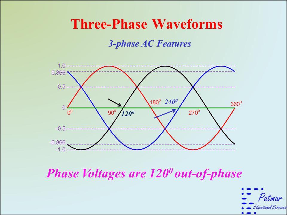 Three-Phase Waveforms