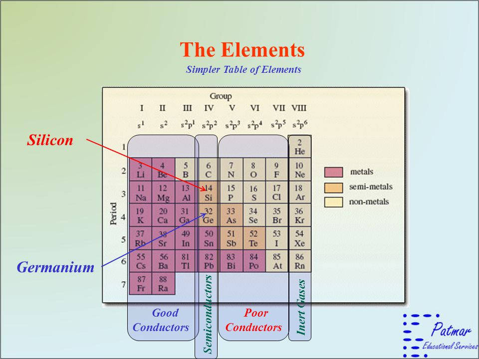 The Elements Silicon Germanium Good Conductors Semiconductors Poor