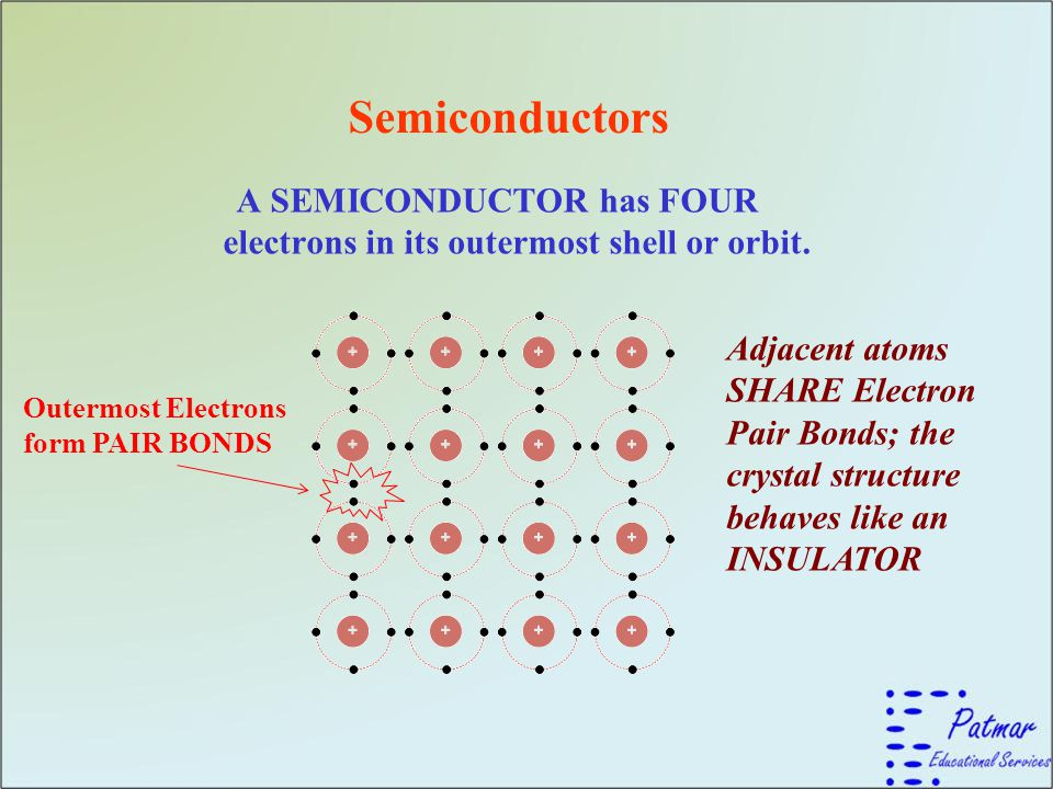 A SEMICONDUCTOR has FOUR electrons in its outermost shell or orbit.