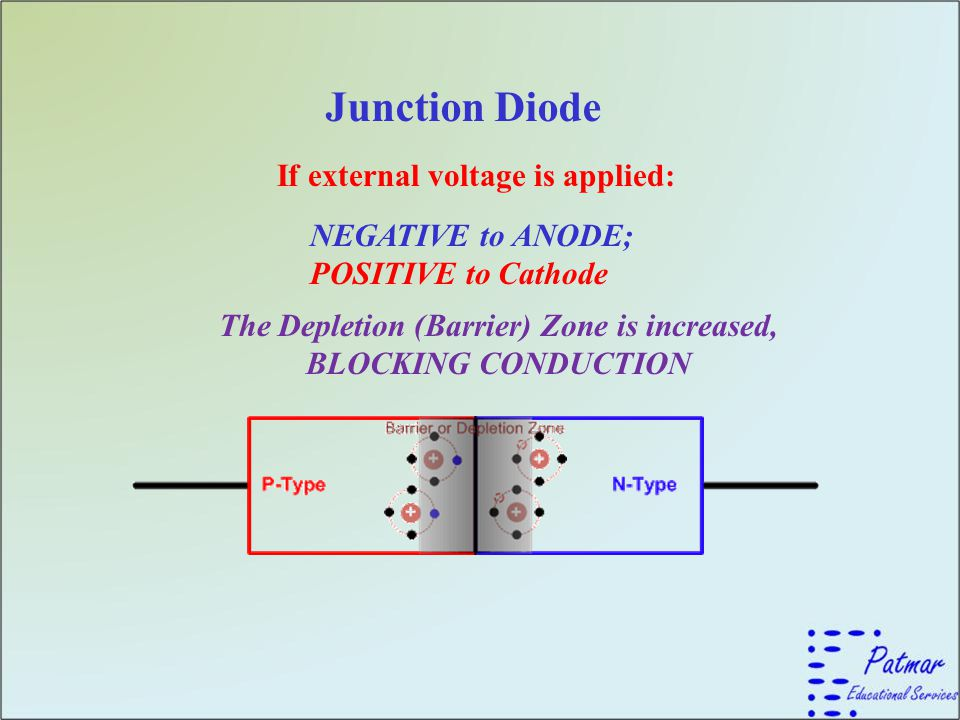 Junction Diode If external voltage is applied: